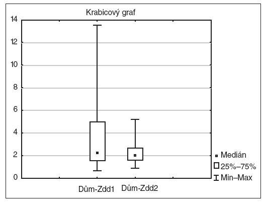 Grafické znázornění změn TMF, subtest Dům