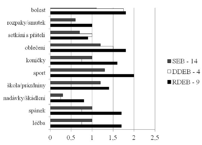 CDLQI jednotlivých otázek podle typu EB (CDLQI – dětský dermatologický index kvality života, RDEB – recesivní dystrofická EB, DDEB – dominantní dystrofická EB, SEB – simplexní EB)
