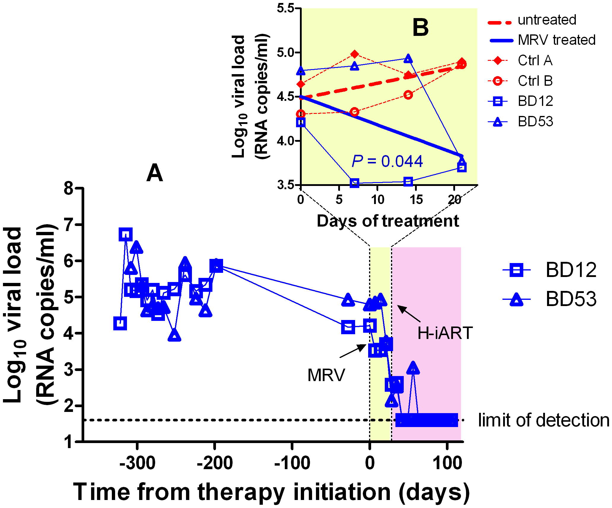 Ritonavir-boosted MRV (MRV/r) is able to decrease viremia <i>in vivo</i>.