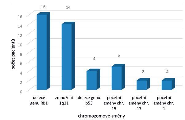 Přídatné chromozomové změny u nemocných s variantním nálezem signálů t(4;14)