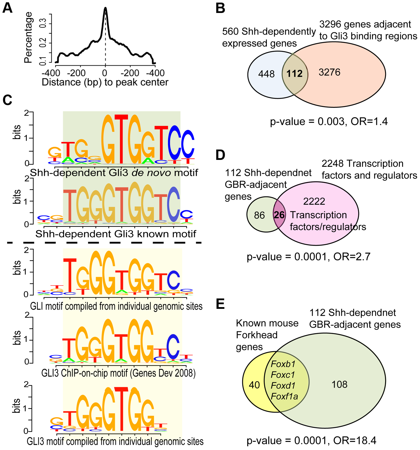 Analysis of ChIP-Seq data and its intersection with transcriptional profiling data.