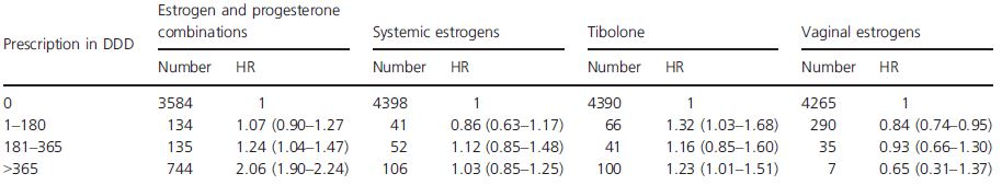 The HR of invasive breast cancer associated with different type of HT prescription and different duration of use in 2004–2005