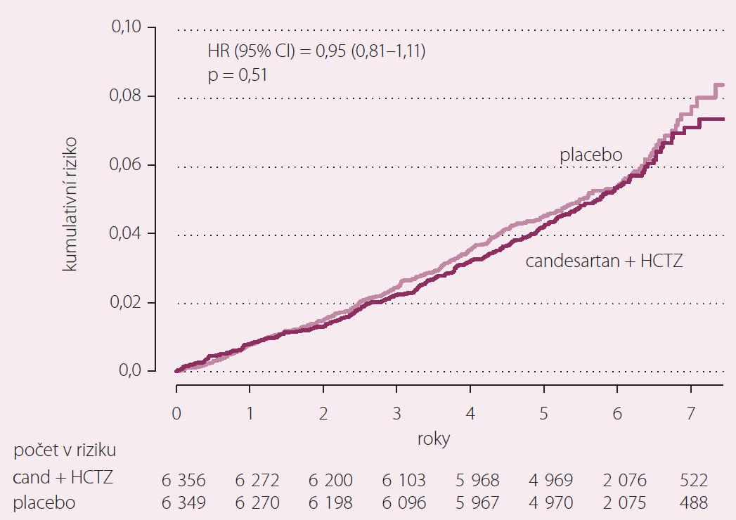 Studie HOPE – srovnávání antihypertenzní léčby s placebem.