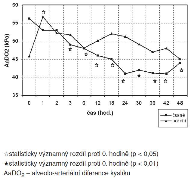 Srovnání průběhu AaDO<sub>2</sub> skupin časné/pozdní HFOV