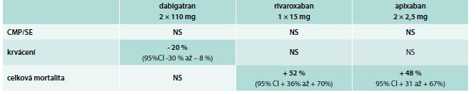 Vážený výskyt sledovaných cílů v porovnání s warfarinem