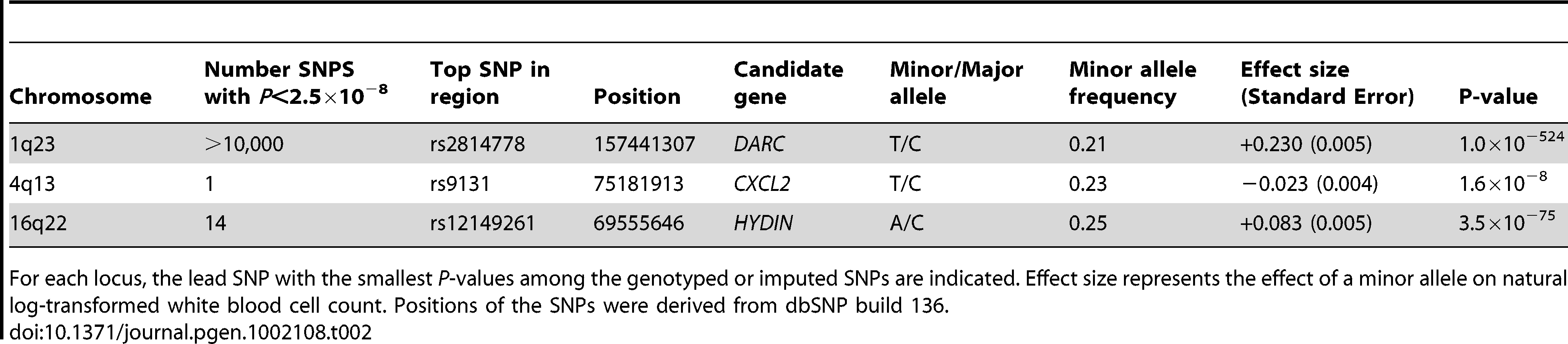 Results of genome-wide significant SNPs for total white blood cell count.
