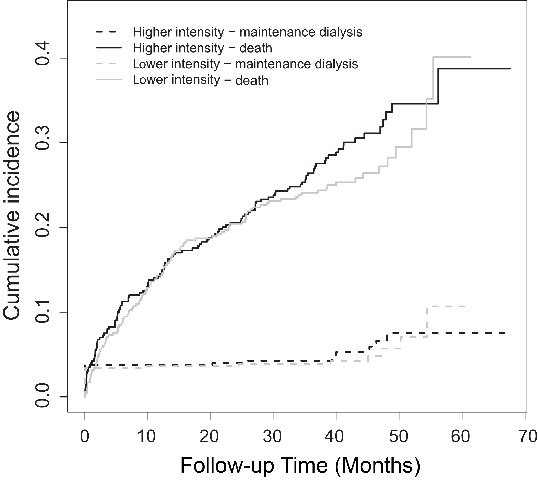 Cumulative incidence functions, comparing time to the first event of either the requirement for chronic dialysis or death beyond day 90 following randomization (each curve shown by treatment group).