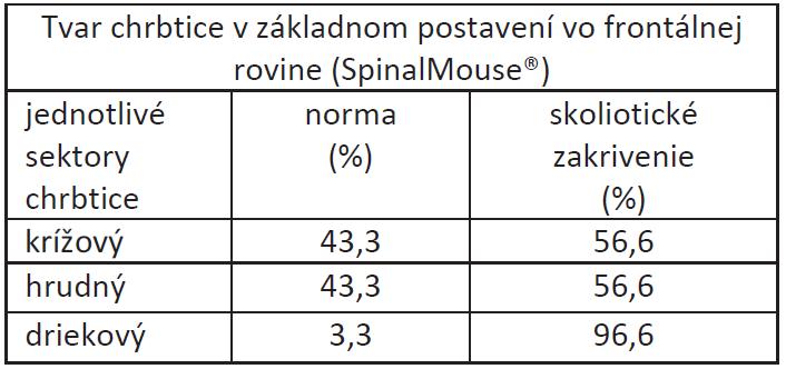 Percentuálne zastúpenie zmien tvaru chrbtice vo frontálnej rovine hodnotených pomocou SpinalMouse<sup>®</sup> u študentov fyzioterapie.