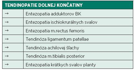 Tendinopatie dolnej končatiny (Kolář 2009).