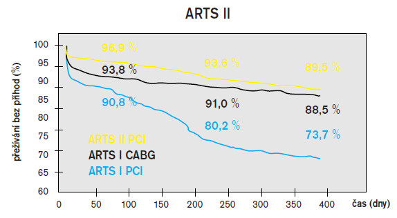 Přežívání pacientů bez kardiovaskulárních příhod ve studii ARTS II, PCI s použitím DES vs CABG vs PCI bez použití DES.