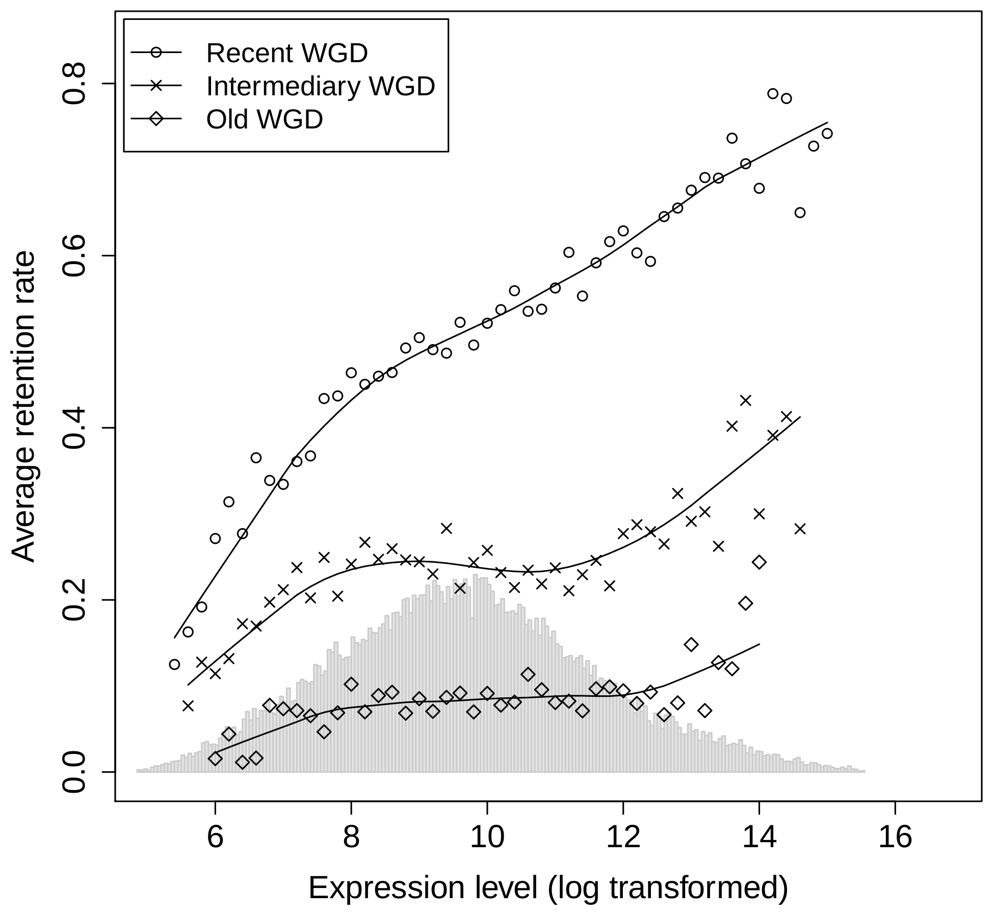 Relationship between gene expression level and the frequency of gene retention after WGDs.