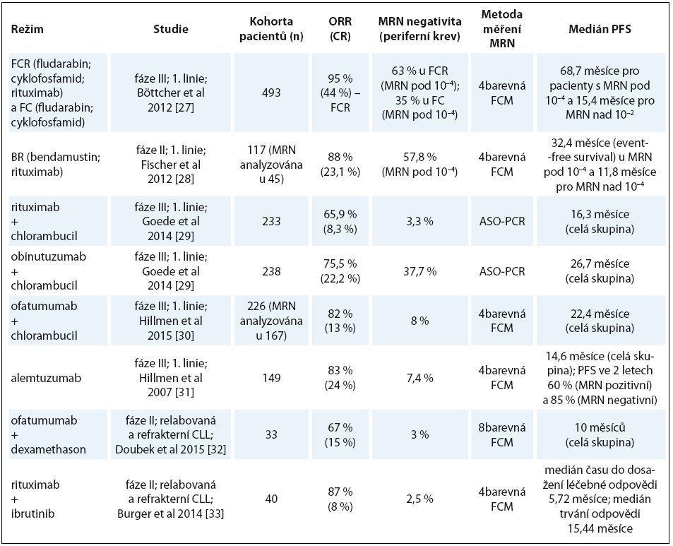 Vybrané klinické studie, u nichž bylo prováděno měření MRN.