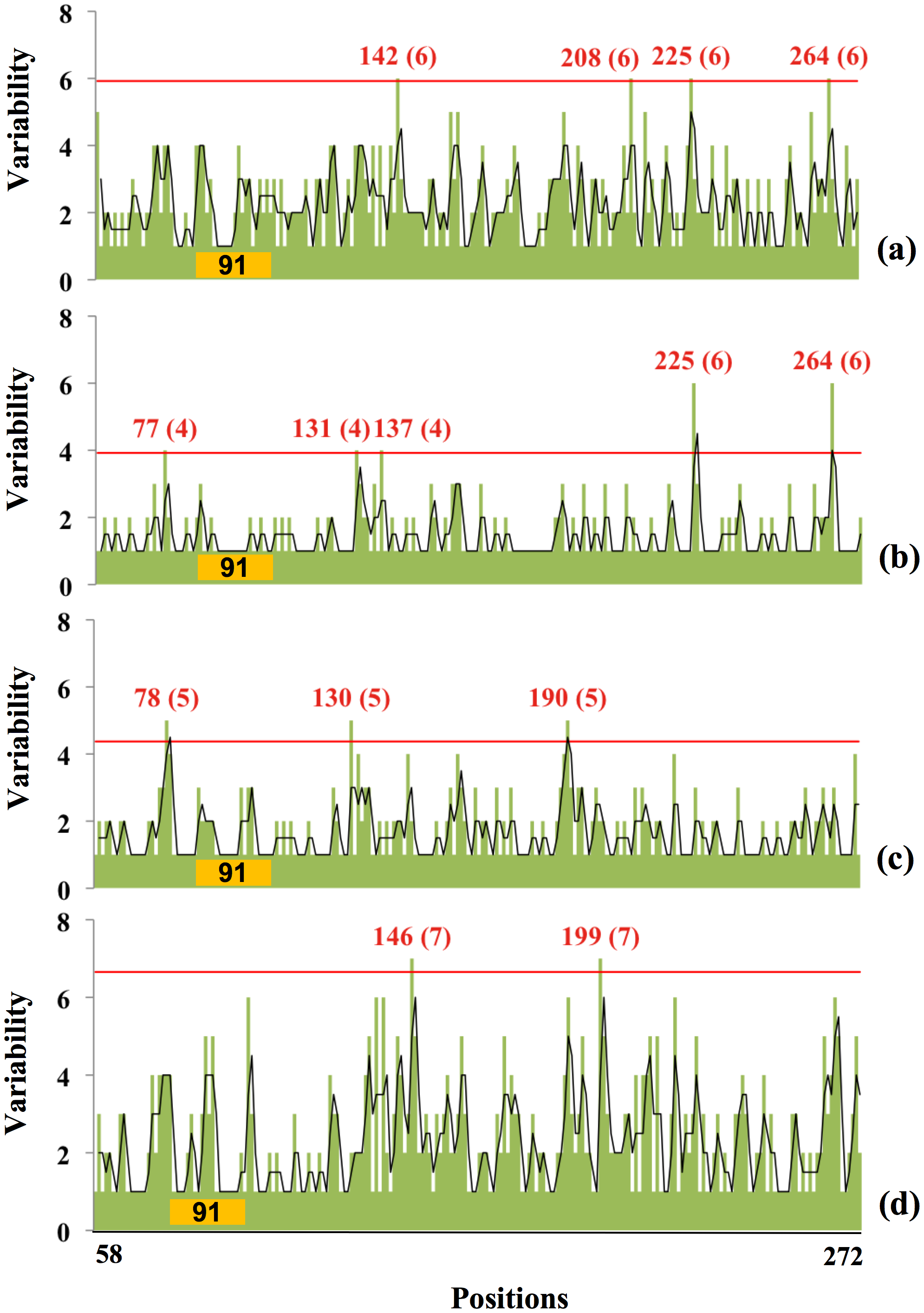 Relationship between amino acid variability and presence of glycosylation sites in Swine H1 globular domain.