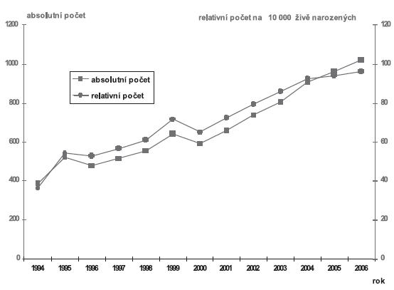 Vývoj absolutních a relativních počtů prenatálně diagnostikovaných vrozených vad v ČR v období let 1994 – 2006