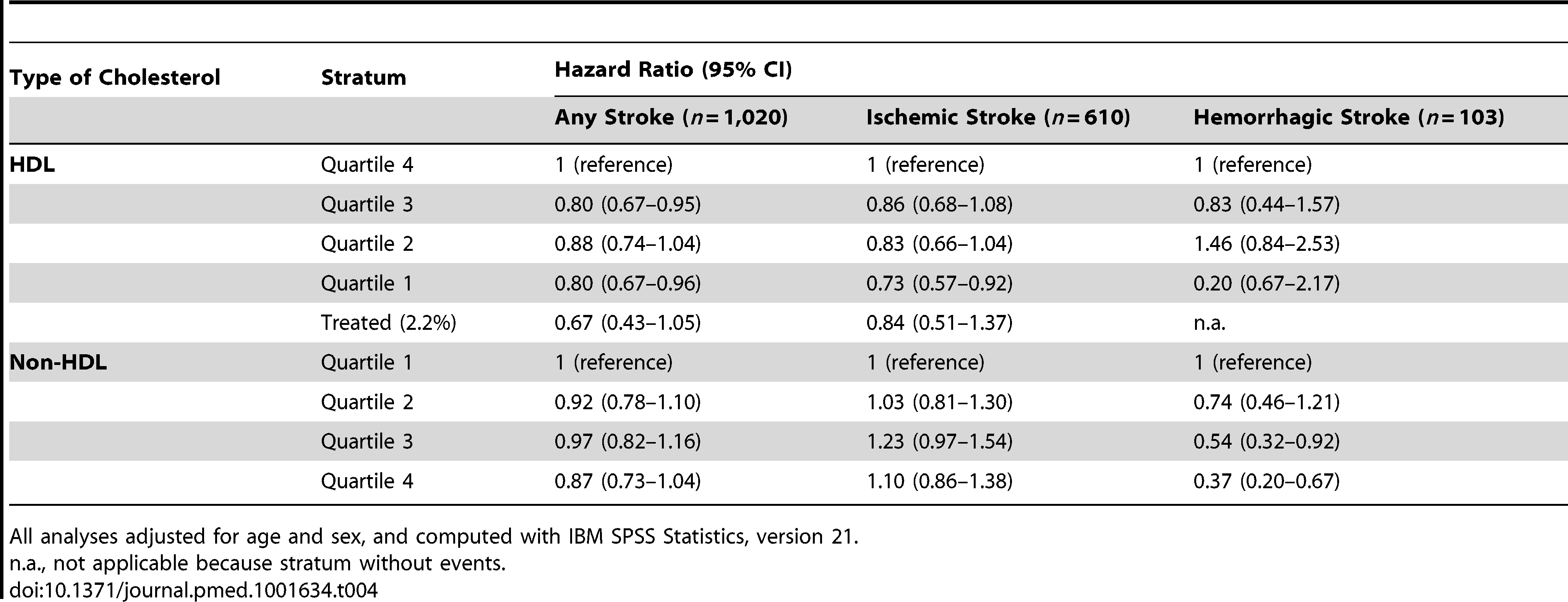 Associations of HDL cholesterol and non-HDL cholesterol with stroke (<i>n</i>=6,844).
