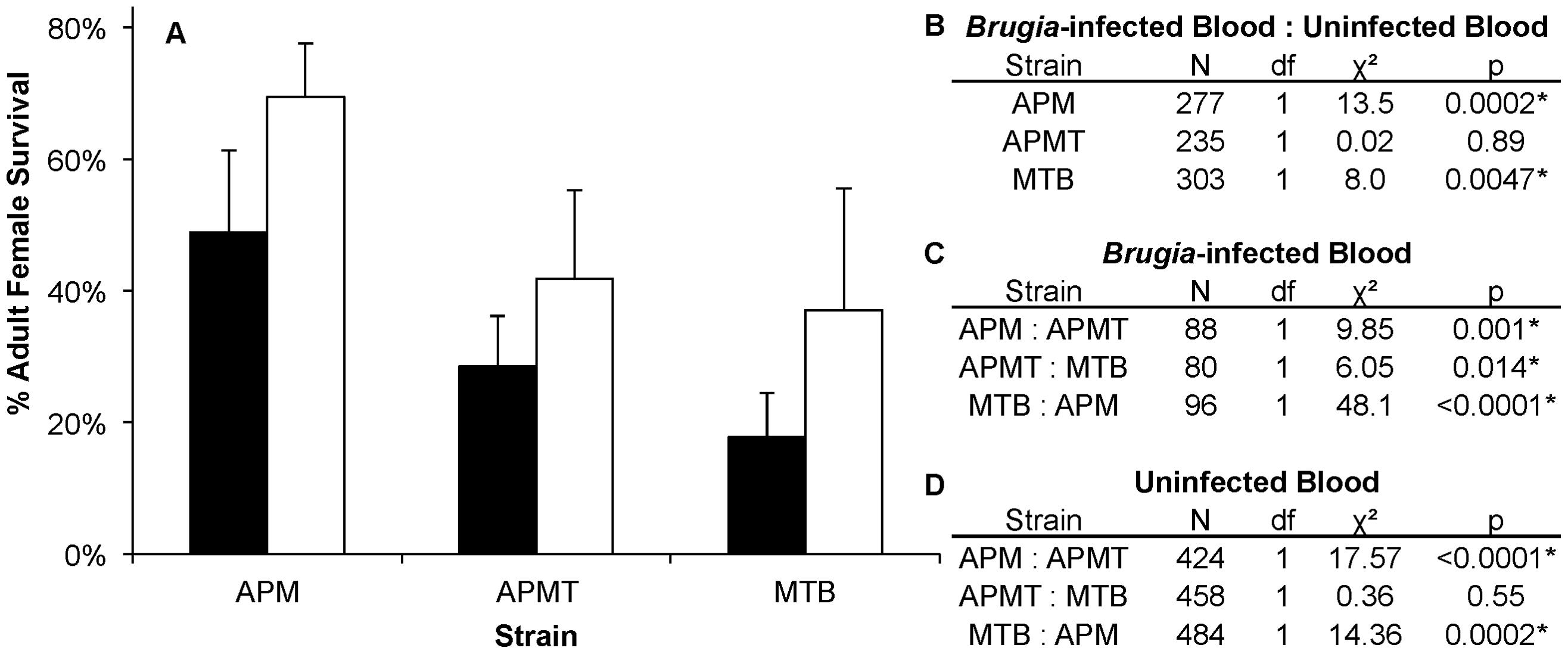Survivorship of <i>Ae. polynesiensis</i> strains after feeding on <i>Brugia</i>-infected blood vs. uninfected blood.