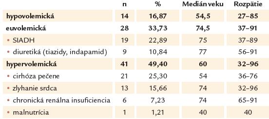 Rozdelenie súboru pacientov s hyponatriémiou podľa odhadovaného objemu ECT.
