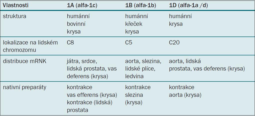 Molekulární a farmakologické vlastnosti podtypů alfa-1 adrenoceptorů.