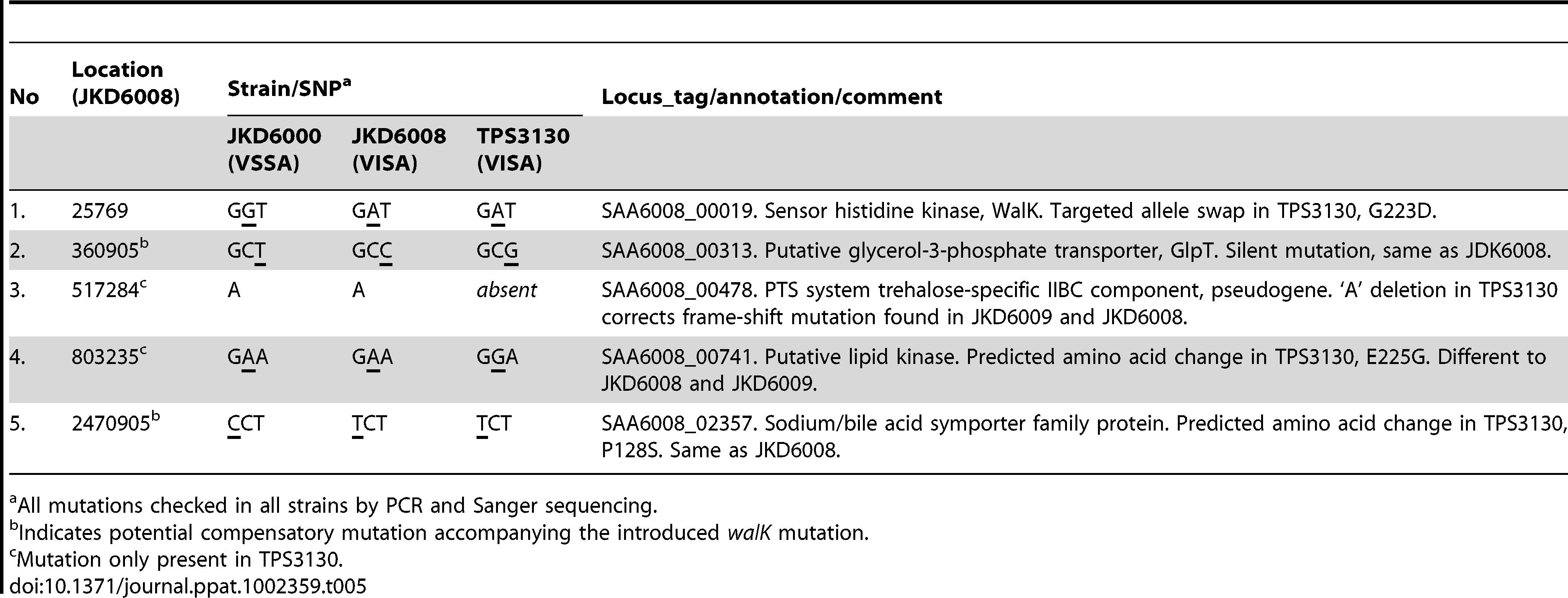 Summary of genomic differences between <i>S. aureus</i> TPS3130 versus JKD6009 and JKD6008.