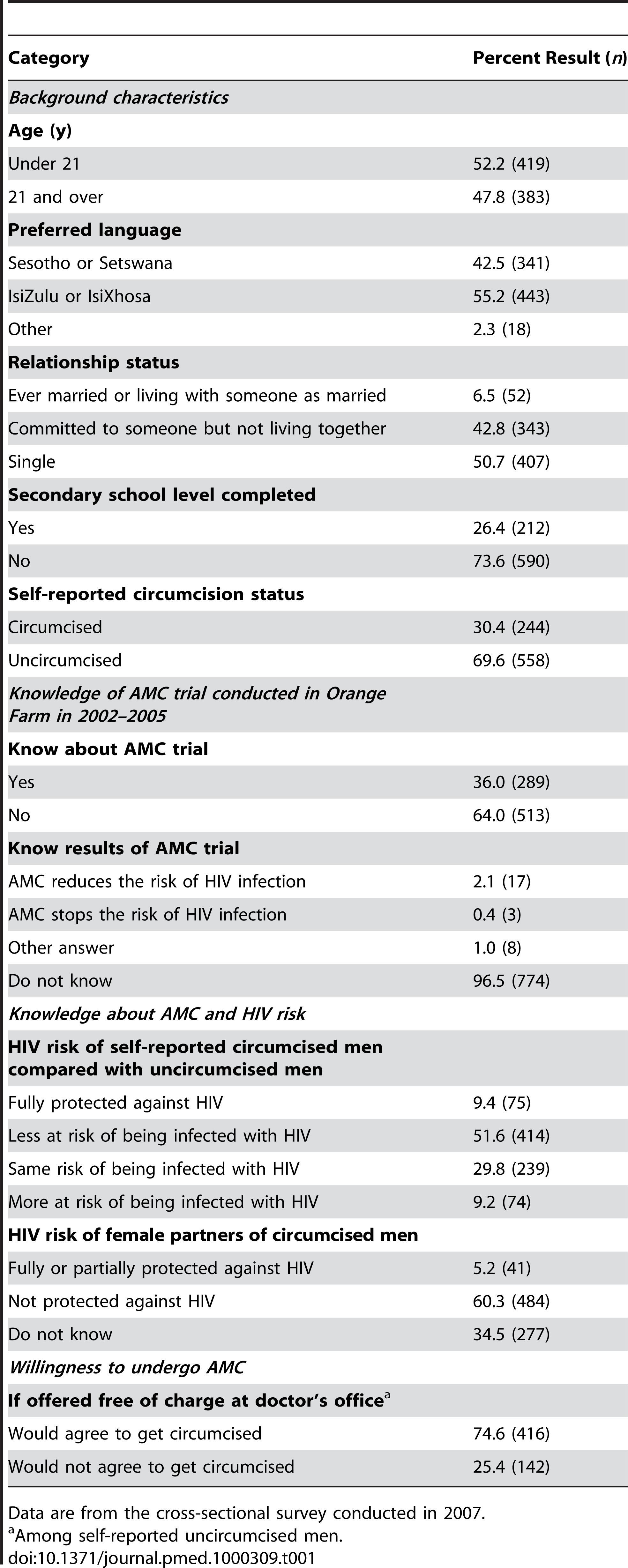 AMC knowledge and willingness to undergo AMC among a representative sample of Orange Farm male residents (<i>n</i>=802).
