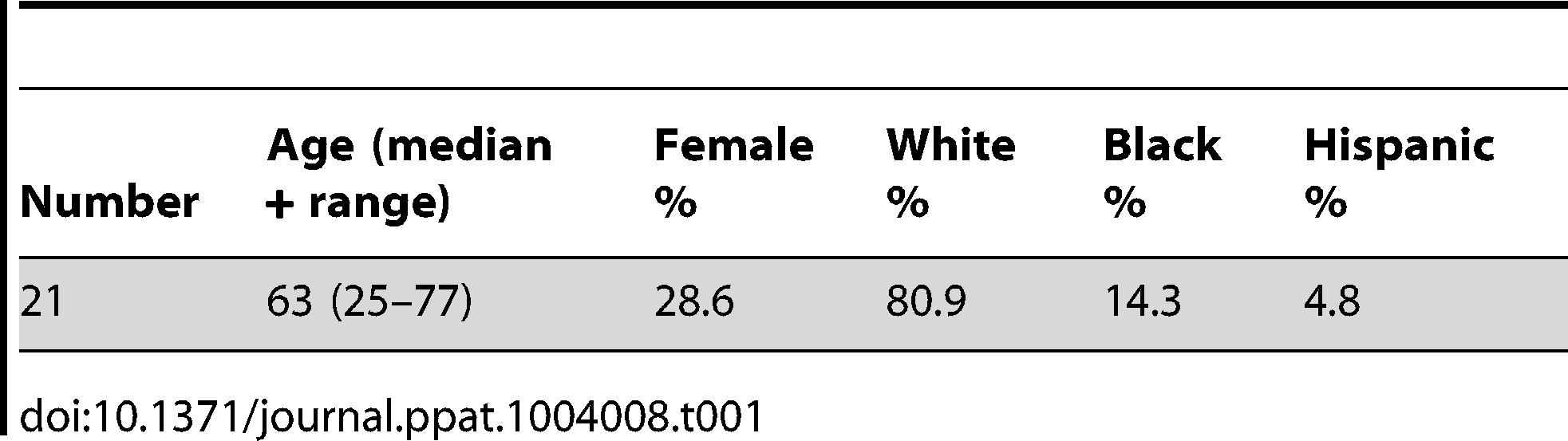 Summary of demographic data of HLA-A*0201+ subjects.