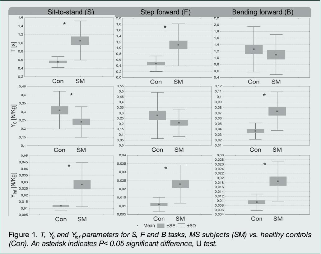 Fig. 1. Performances of MS (SM) and healthy subjects (Con).
