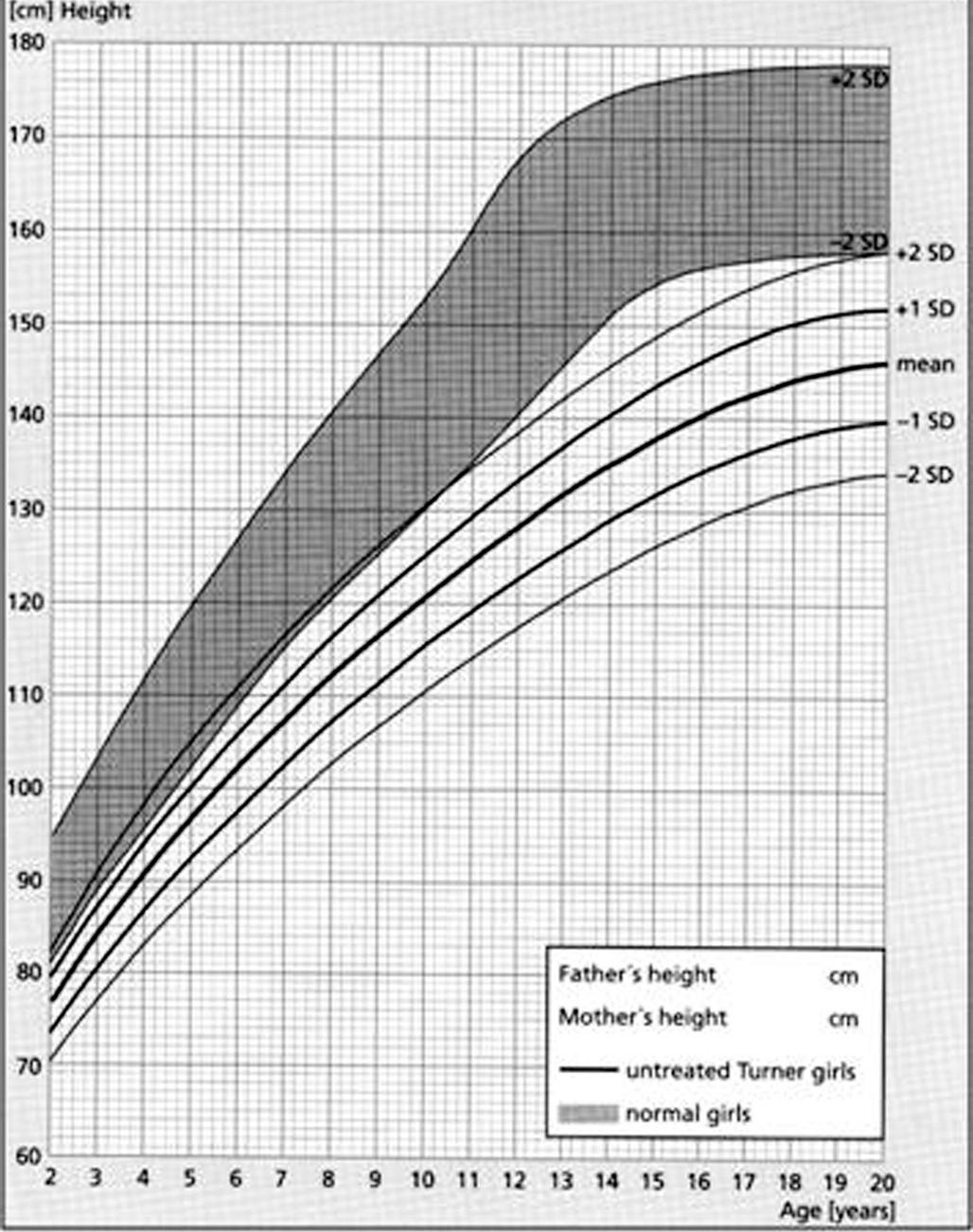 Růstový graf neléčených dívek s Turnerovýmsyndromem ve srovnání se zdravou dívčí populací (šedé pásmo) podle Rankeho (1983). Růstová retardace se u dívek s Turnerovým syndromem rozvíjí již od dětství a výrazně se prohlubuje v dospívání. Bez léčby dosahuje mladá žena s Turnerovým syndromem dospělé výšky v průměru 146 cm (s rozmezím od 134 do 158 cm).