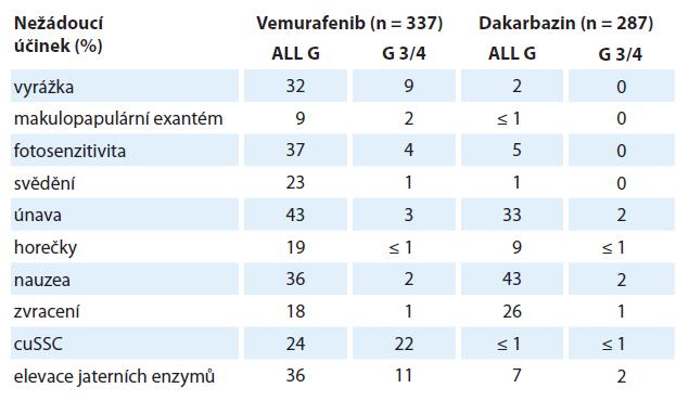 Nežádoucí účinky vemurafenibu hlášených u ≥ 10 % (všechny stupně) nebo ≥ 2 % (stupně 3/4) pacientů [33].