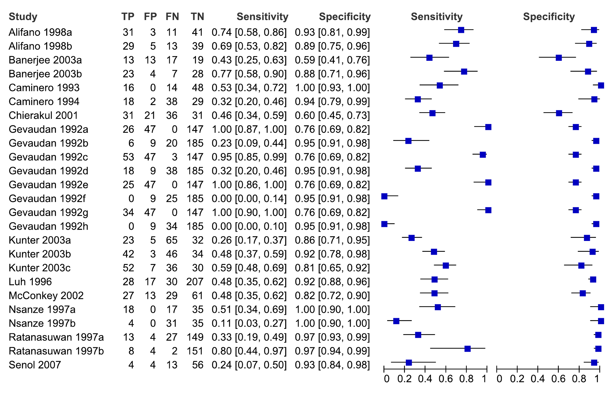 Forest plots of sensitivity and specificity, all studies, extrapulmonary TB.