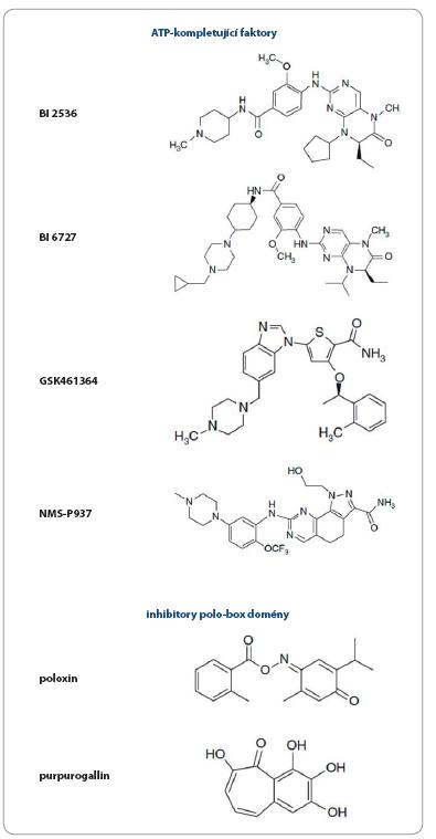 Přehled a chemická struktura inhibitorů Plk1 prezentovaných v textu.