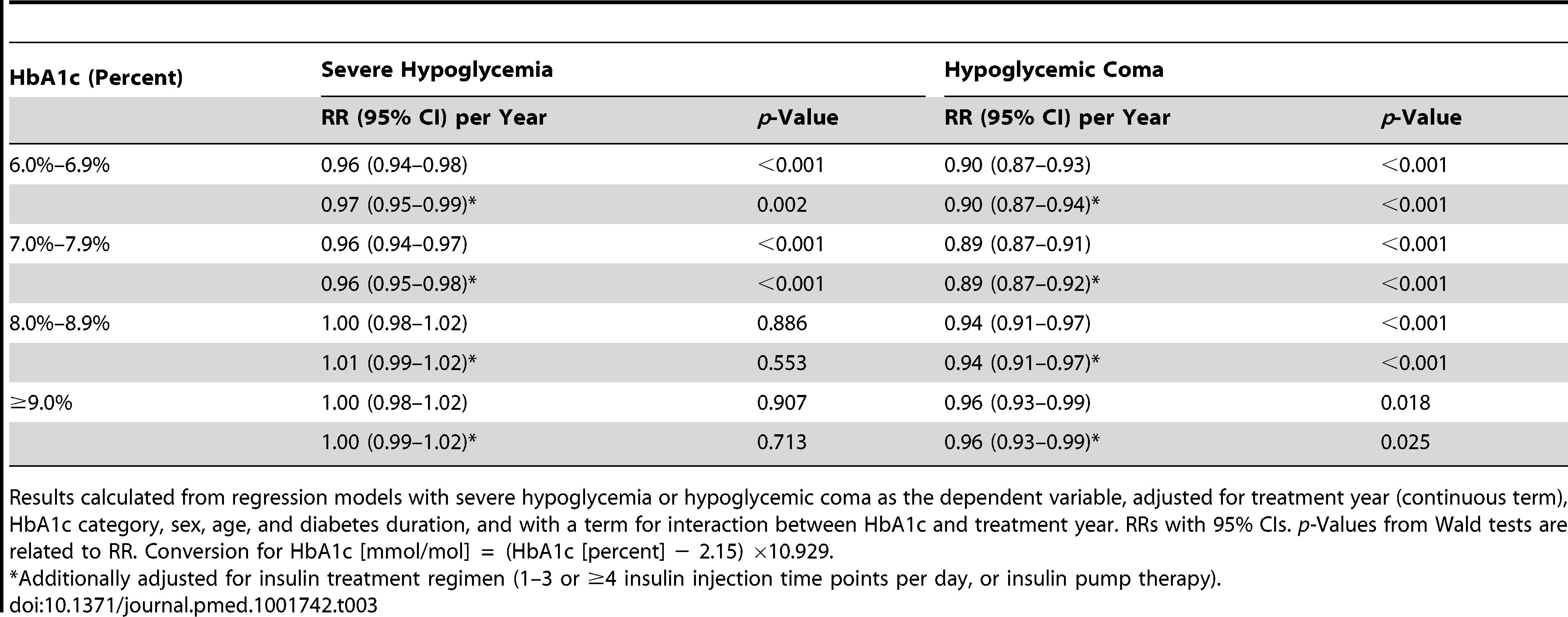 Relative risk for severe hypoglycemia and hypoglycemic coma per year from 1995 to 2012 by HbA1c category.