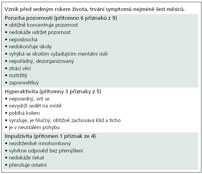 Diagnostická kritéria hyperkinetické poruchy podle MKN-10.