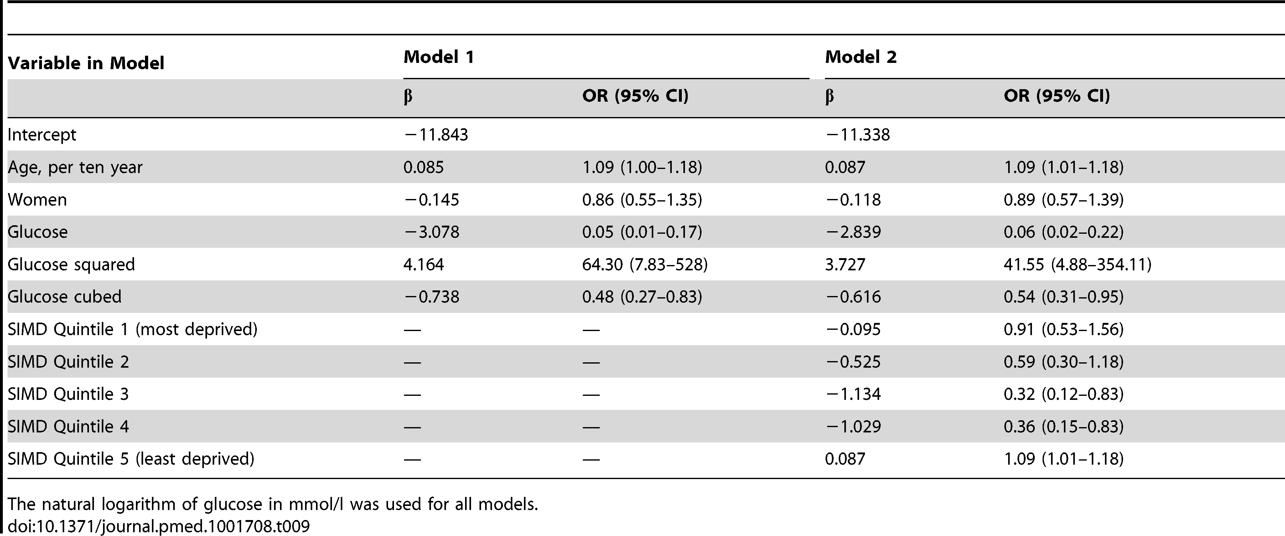 3-year risk of type 2 diabetes by glucose, age, sex, and Scottish Index of Multiple Deprivation (SIMD) score: coefficients and odds ratios from logistic regression models for patients aged 30–39.