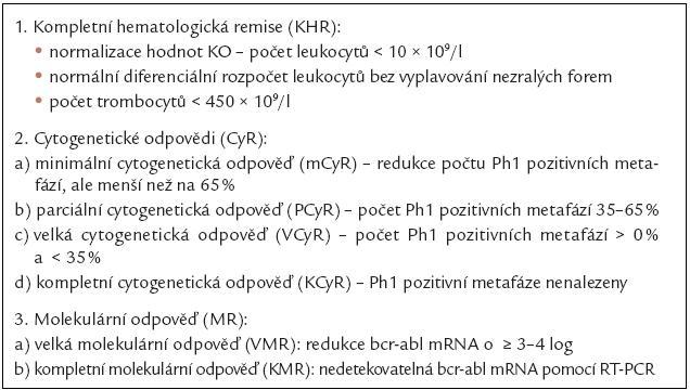 Tab. 1a. Hematologické, cytogenetické a molekulárně genetické hodnocení léčebné odpovědi.