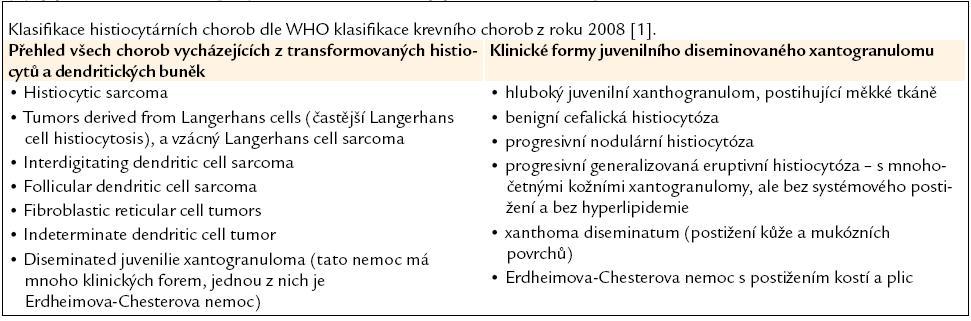 Přehled všech histiocytárních forem a dále přehled forem onemocnění, které mohou způsobovat pěnité histiocyty, jejichž ložiska histologickým popisem odpovídají juvenilnímu xantogranulomu.