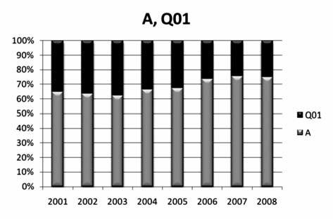 Zastoupení léčivých přípravků v letech 2001–2008 v porovnávaných ATC a ATCvet skupinách A (šedě), QA (černě)