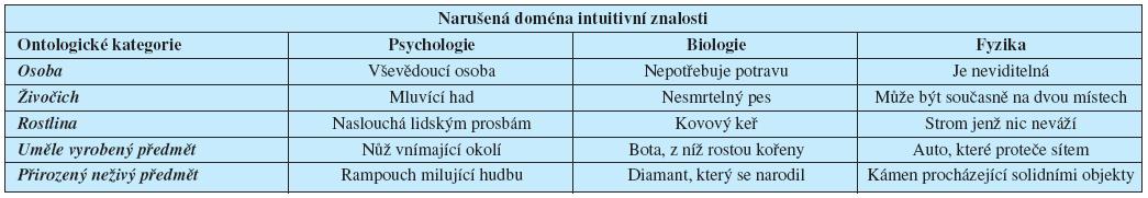 Kategorie nadpřirozených objektů (dle Barrett, 2000; Boyer, 2000; Boyer a Ramble, 2003; modifikováno)