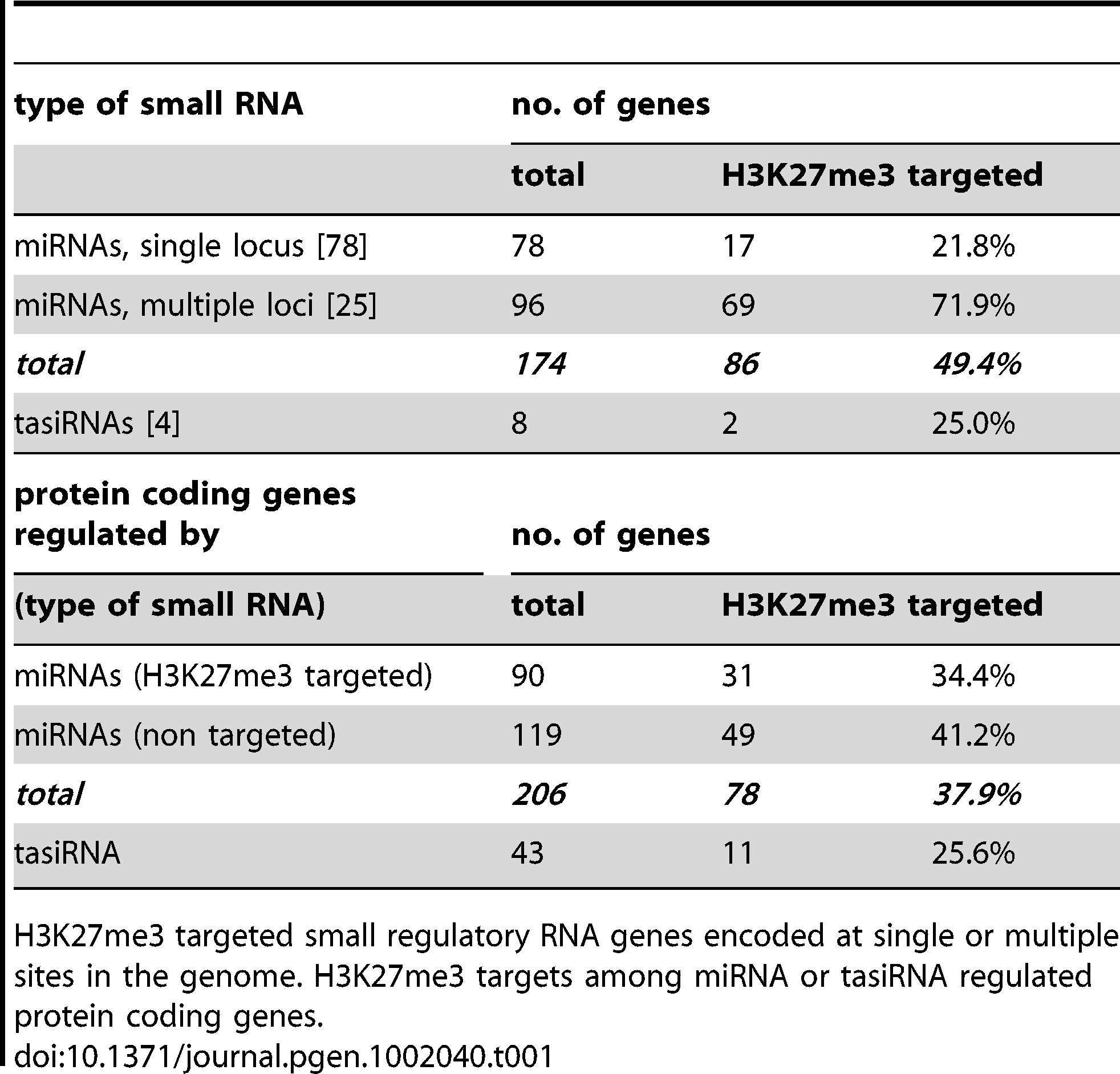 Regulation of miRNA and tasiRNA genes and their targets by H3K27me3.