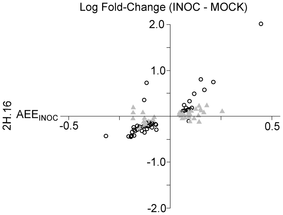 Allelic effects for INOC-specific eQTL are significantly correlated with the fold change between <i>Pgt</i> race TTKSK-inoculated and mock-inoculated plants.