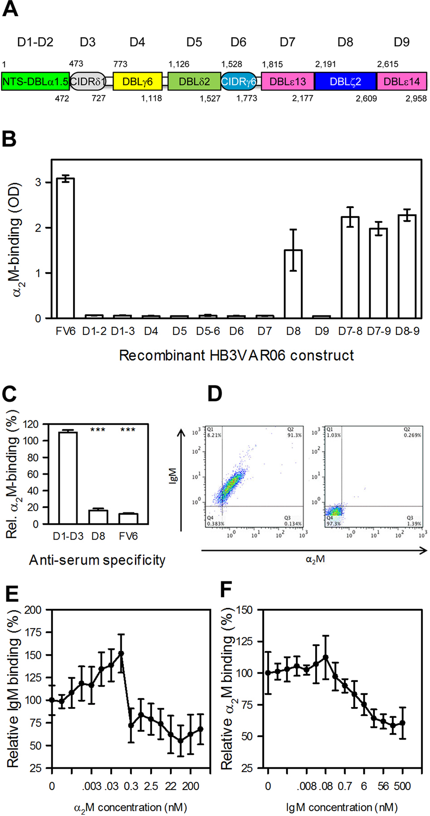 Identification and characterization of the α<sub>2</sub>M-binding domain in HB3VAR06.