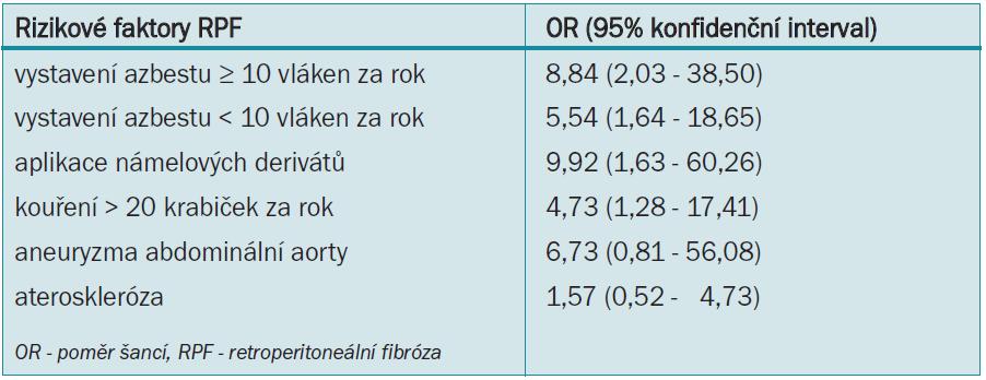 Přizpůsobená OR pro rizikové faktory RPF v případové kontrolní studii. Uveřejněno se svolením [10].