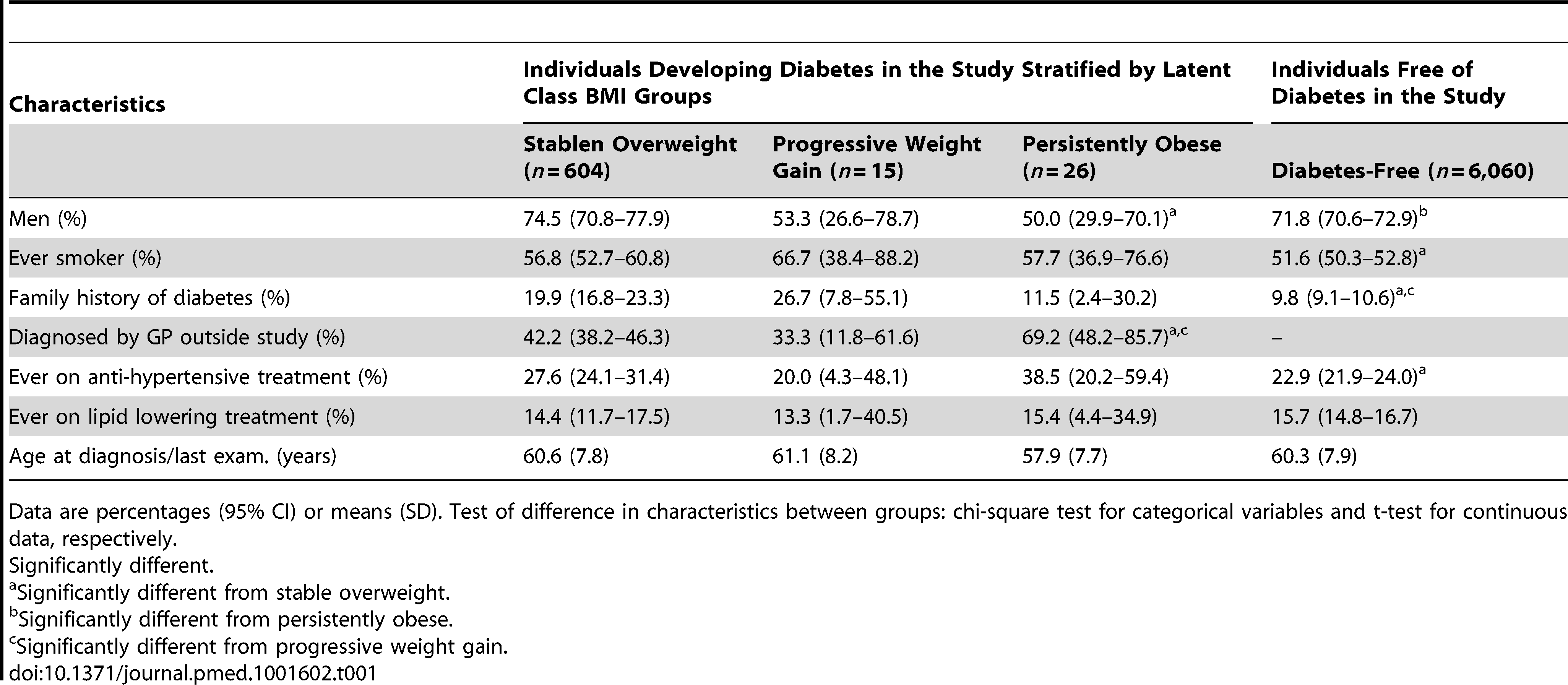 <b>Characteristics of study participants at time of diagnosis for the three diabetes groups or at the last clinical examination for the diabetes-free group.</b>