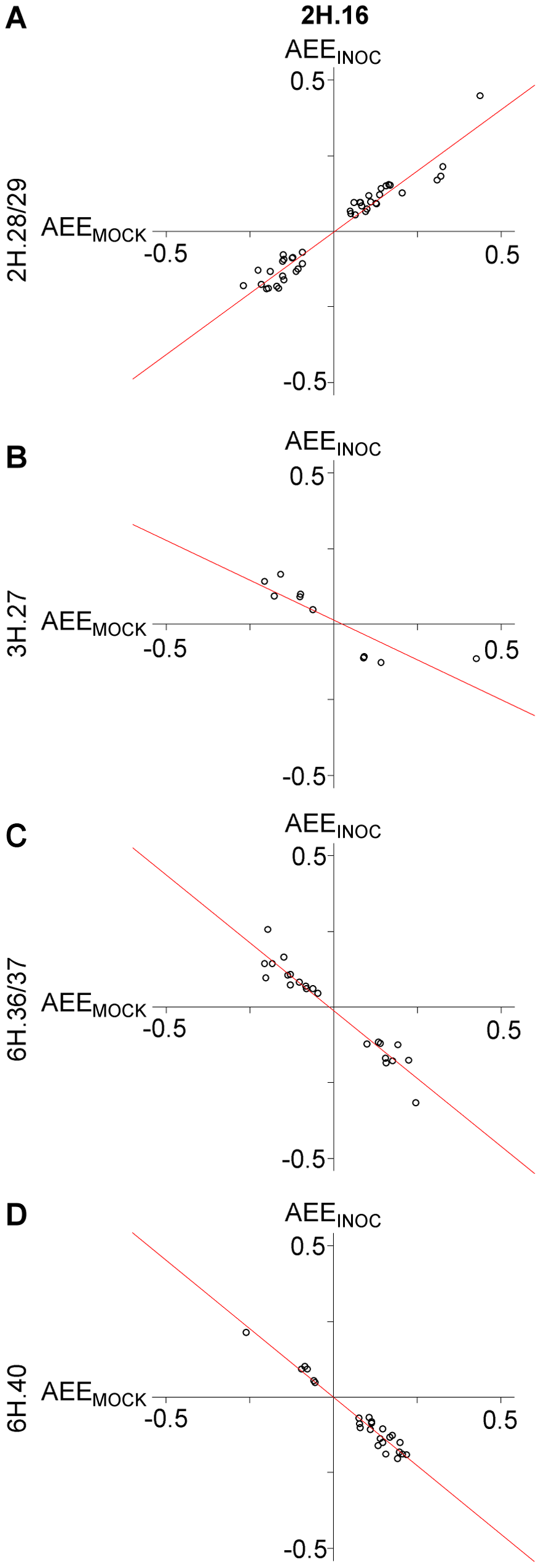Allelic effects in gene expression are predictive between INOC and MOCK treatments by distinct loci.