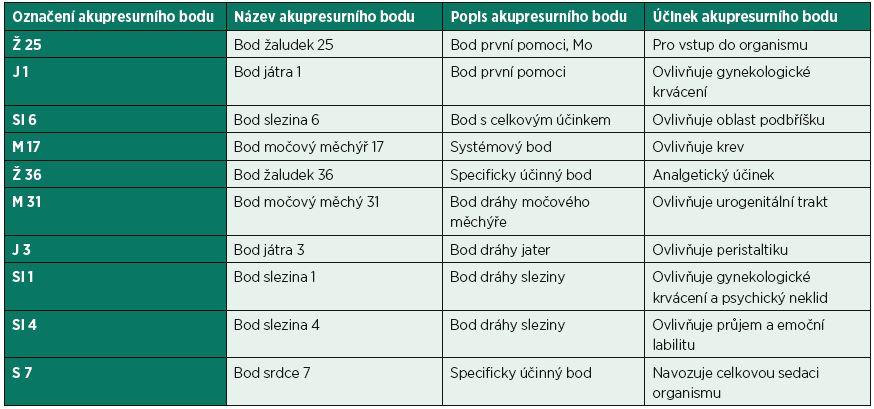 Popis použitých akupresurních bodů.