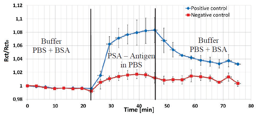 Normalized values of impedance amplitude at 1 kHz is shown to present an interaction of covalently coupled prostate antibody and corresponding (blue) and not corresponding (red) antigen protein (both conc. 1µg/ml) on EDC/NHS pre-treated electrode surface.