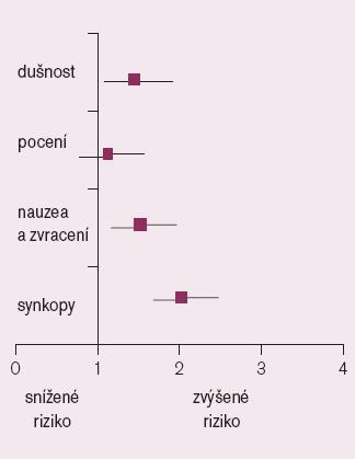 Srovnání hospitalizační mortality u nemocných s bezbolestným AIM podle vstupních hlavních příznaků [10].