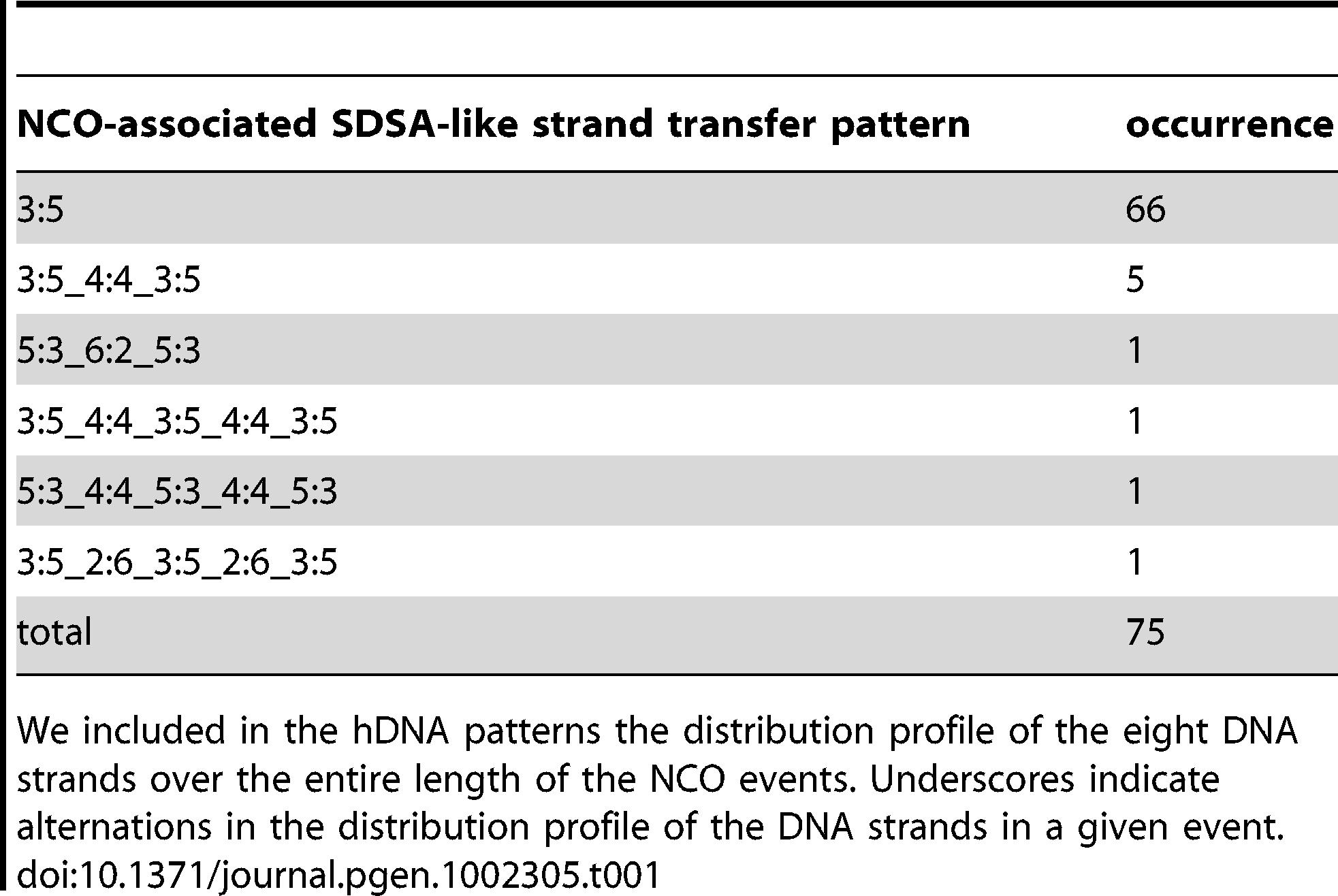 NCO-associated <i>msh2</i>Δ strand transfers: SDSA-like strand transfer patterns.