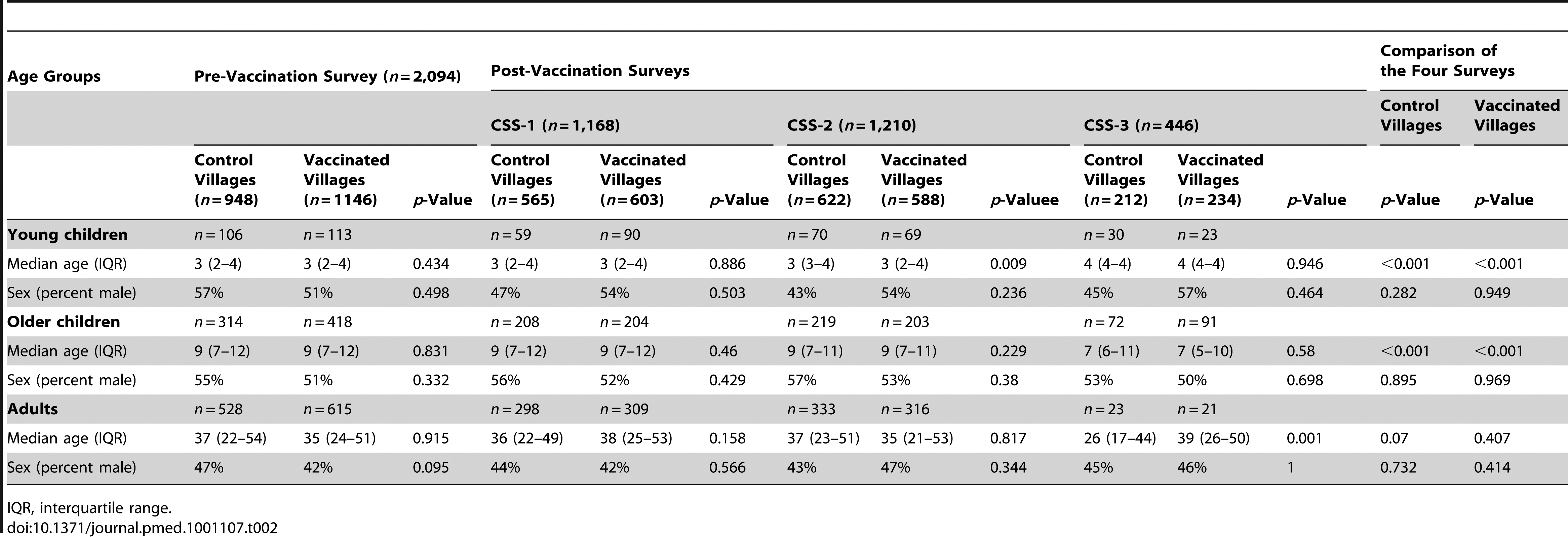 Age and sex of individuals studied in vaccinated and control villages in each of the CSSs.