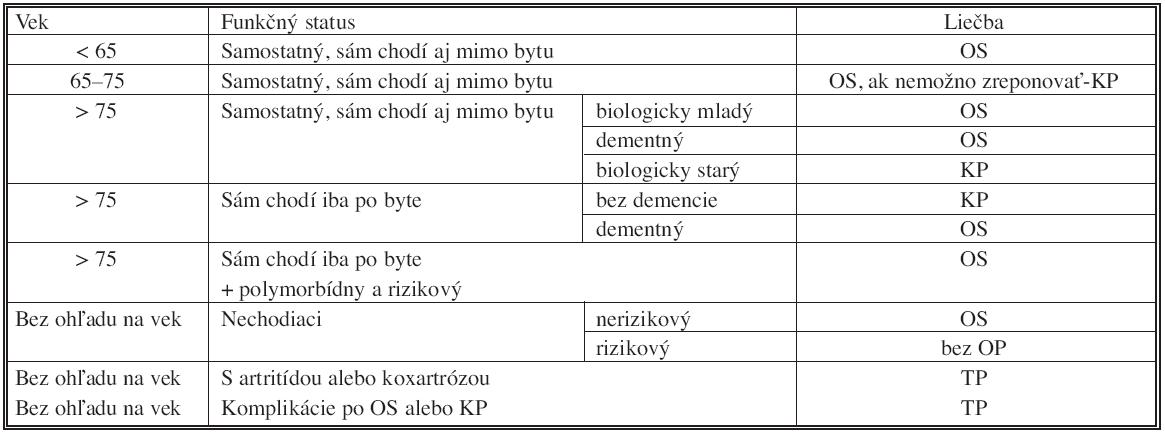 Algoritmus liečby nestabilných zlomenín KSK Tab. 7. Algorithm of the unstable femoral neck fractures therapy