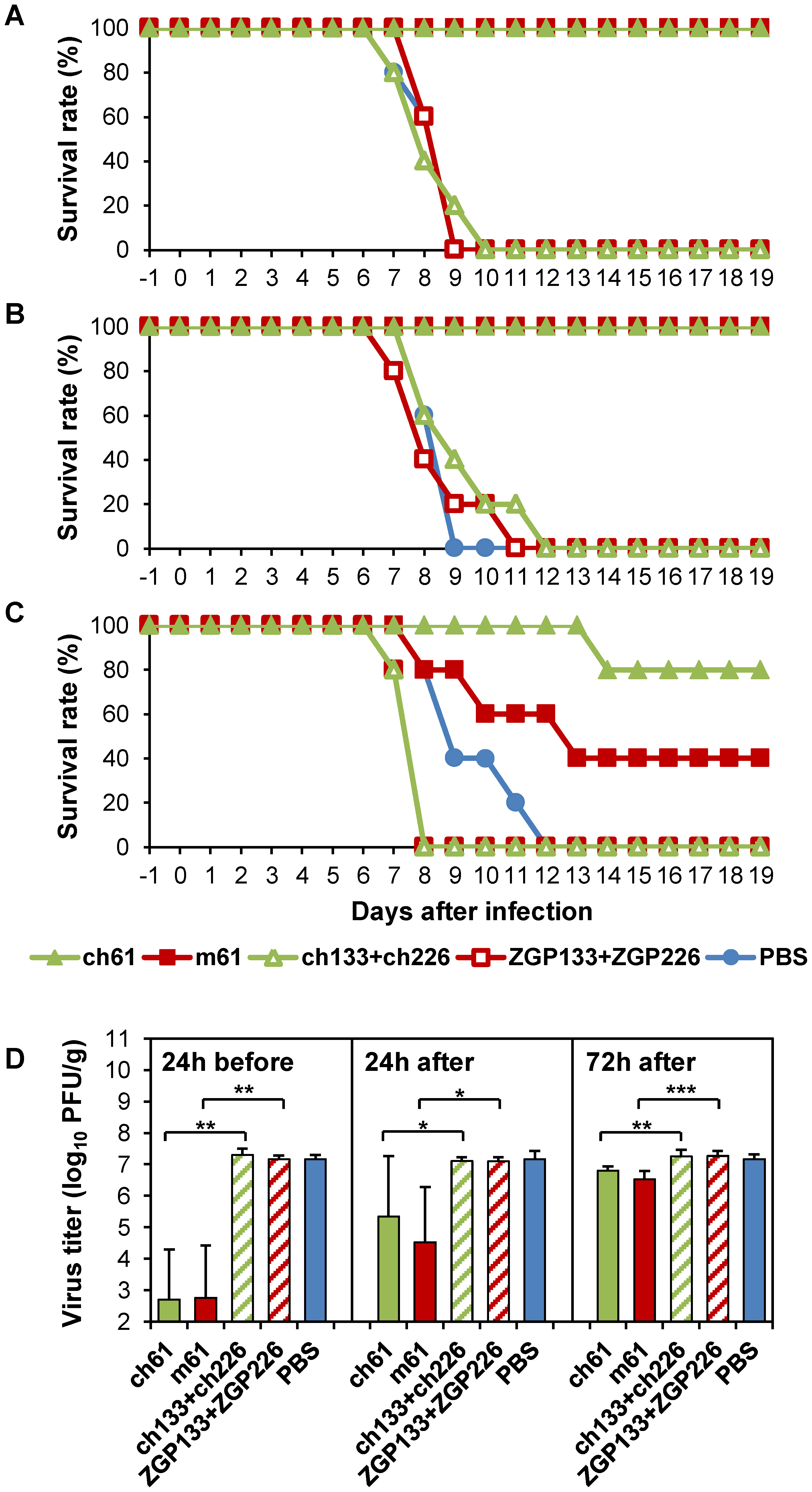 Protective efficacy of passive immunization with MAbs m61 and ch61 against HK483 in a mouse model.